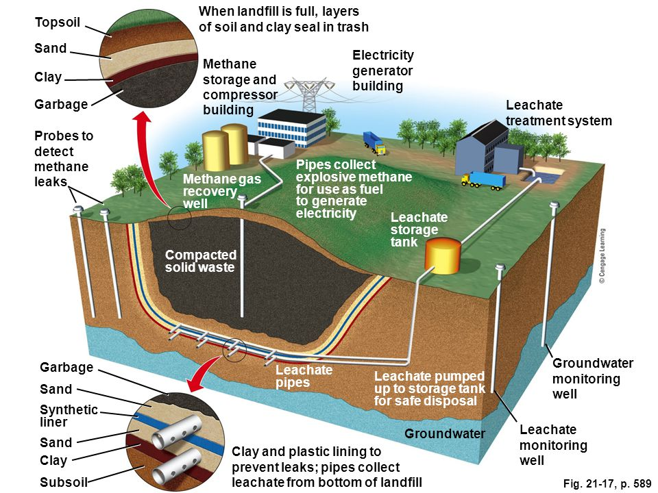 When landfill is full, layers of soil and clay seal in trash Topsoil