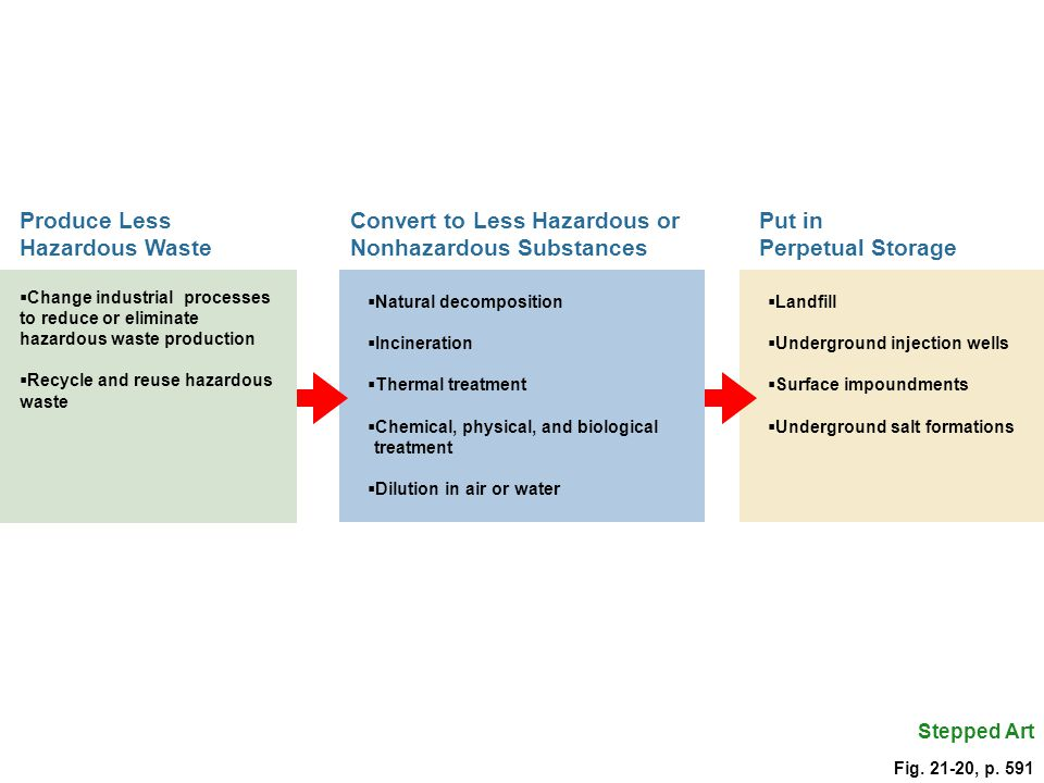 Produce Less Hazardous Waste