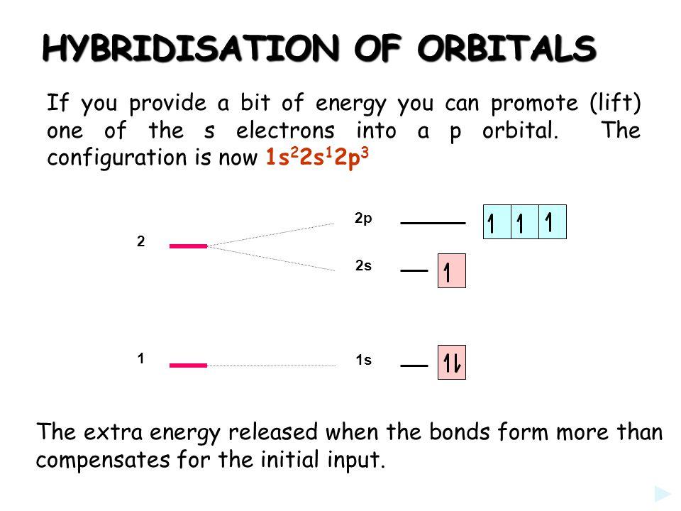 HYBRIDISATION OF ORBITALS