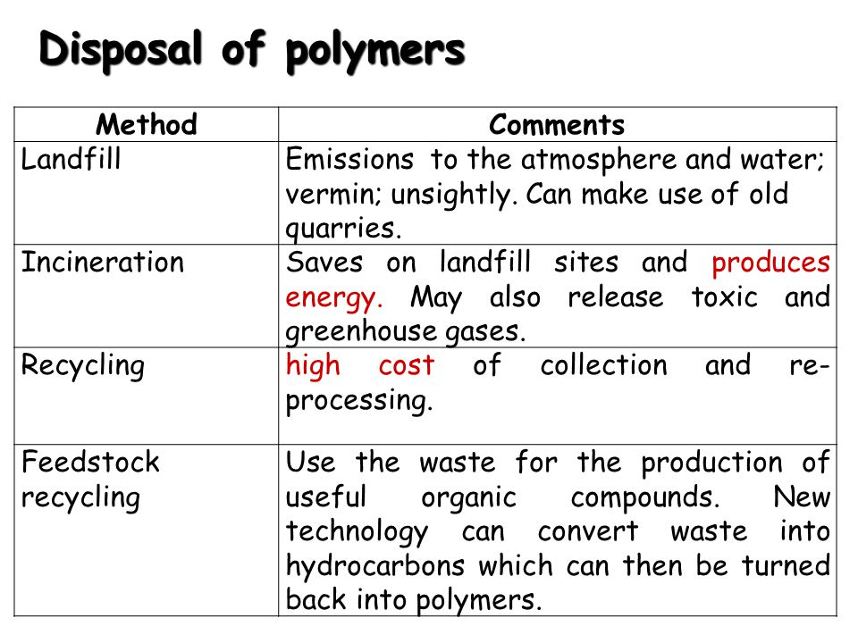 Disposal of polymers Method Comments Landfill