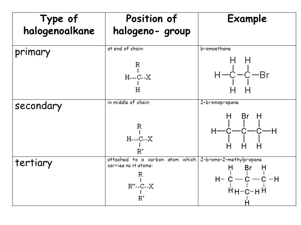 Type of halogenoalkane Position of halogeno- group