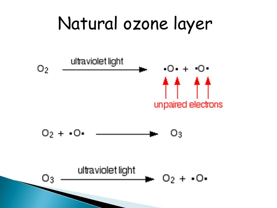 Natural ozone layer