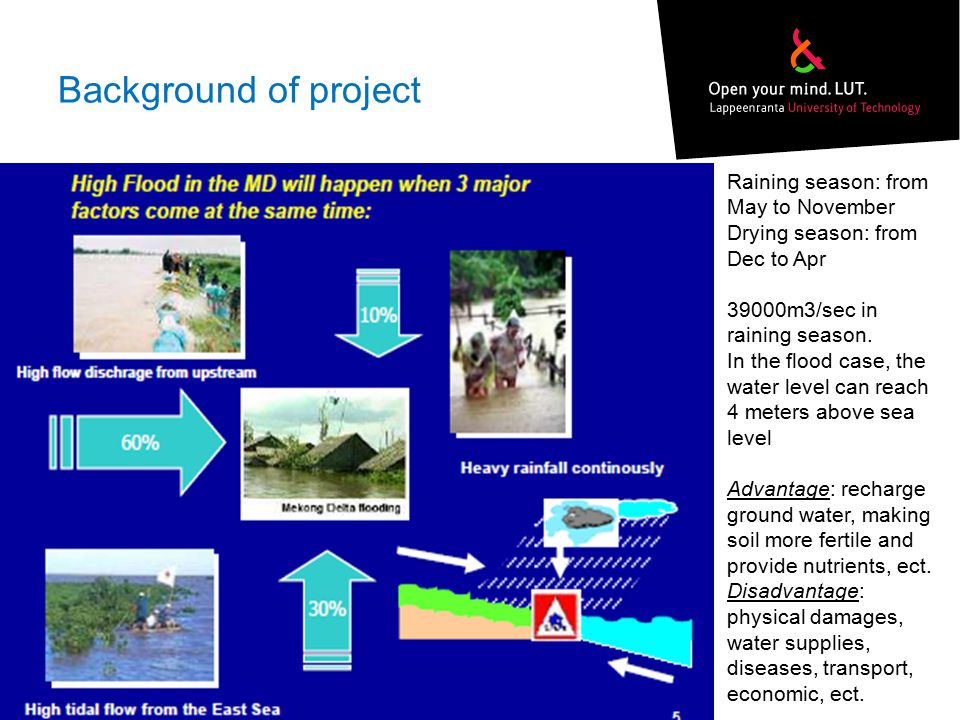 Background of project Raining season: from May to November