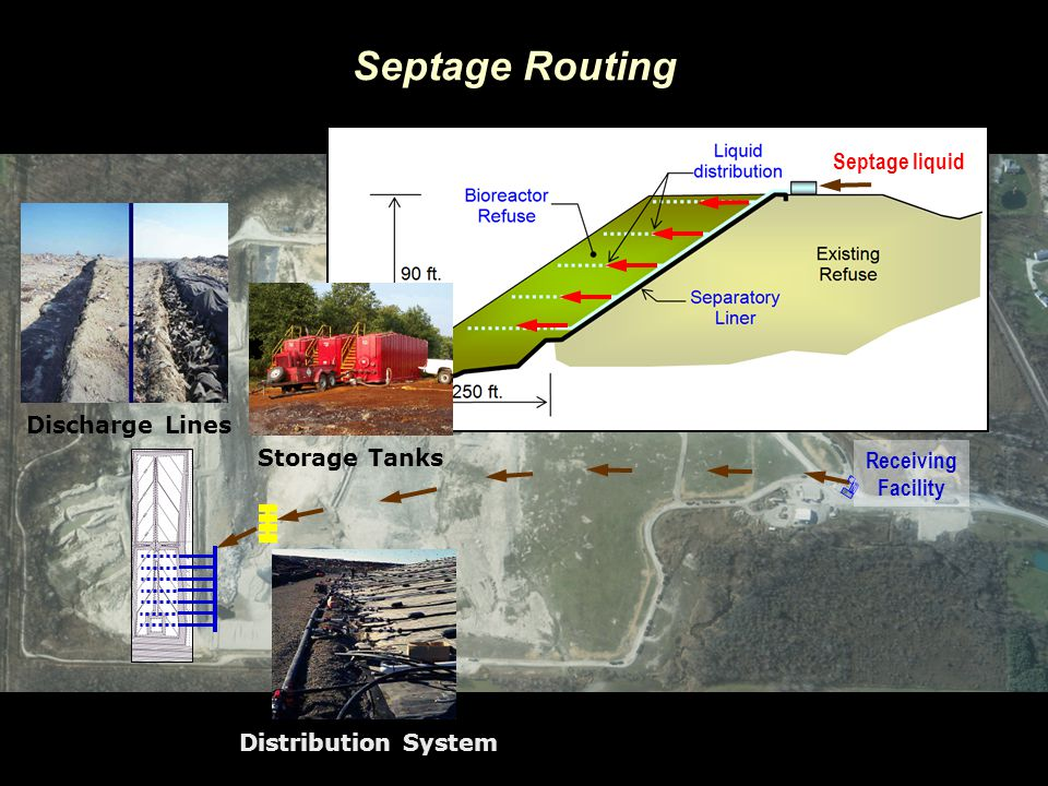 Septage Routing Septage liquid Discharge Lines Storage Tanks