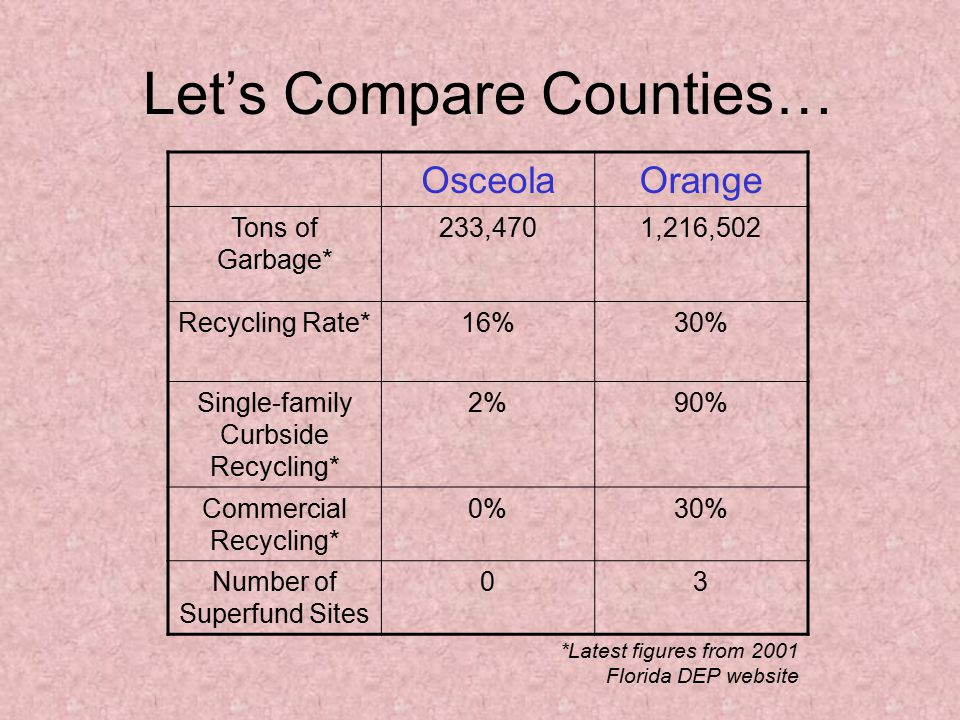 Let's Compare Counties…