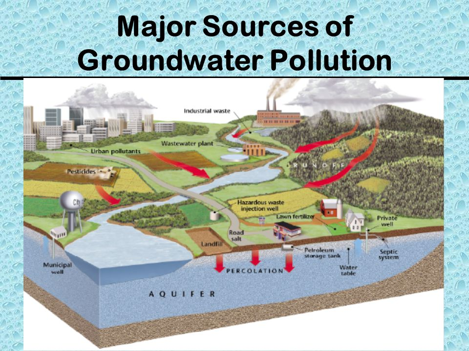 Major Sources of Groundwater Pollution