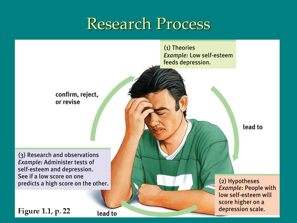 Research Process Figure 1.1, p. 22