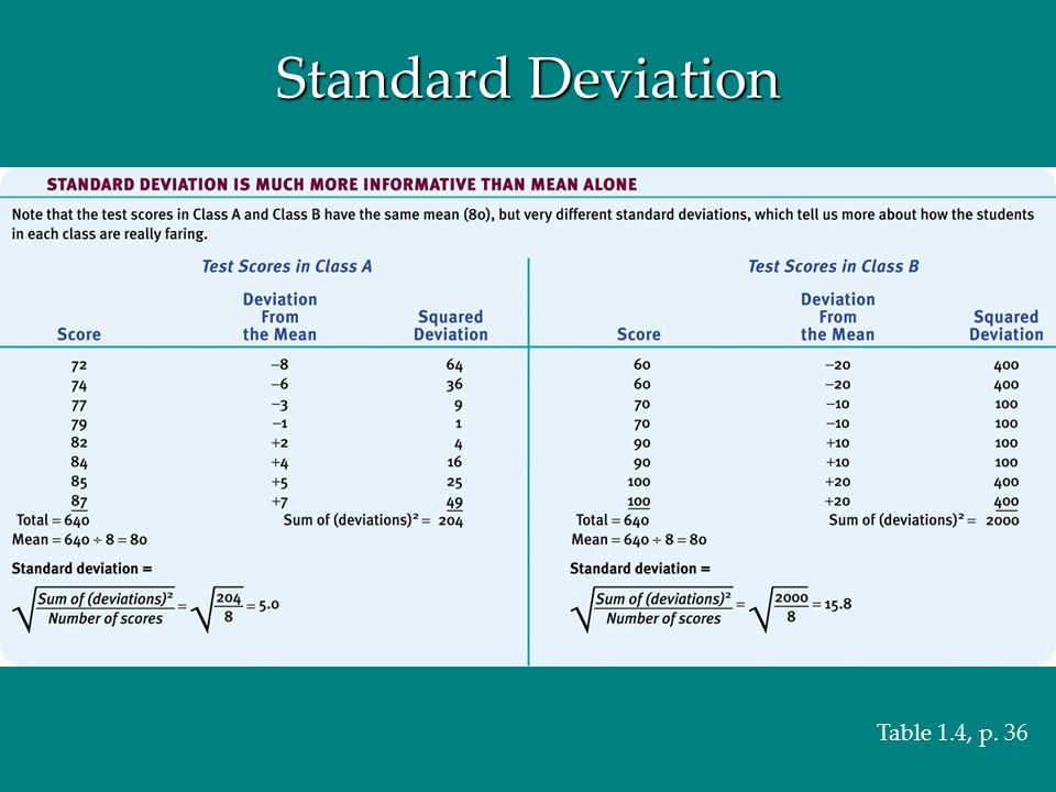 Standard Deviation Table 1.4, p. 36