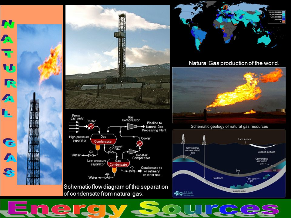 Natural Gas production of the world.