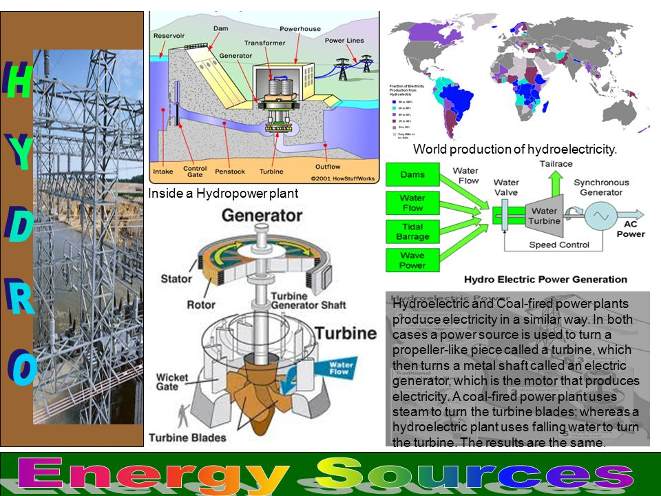 HYDRO Energy Sources World production of hydroelectricity.
