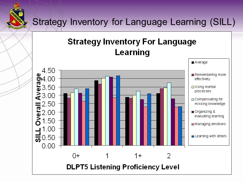 Strategy Inventory for Language Learning (SILL)