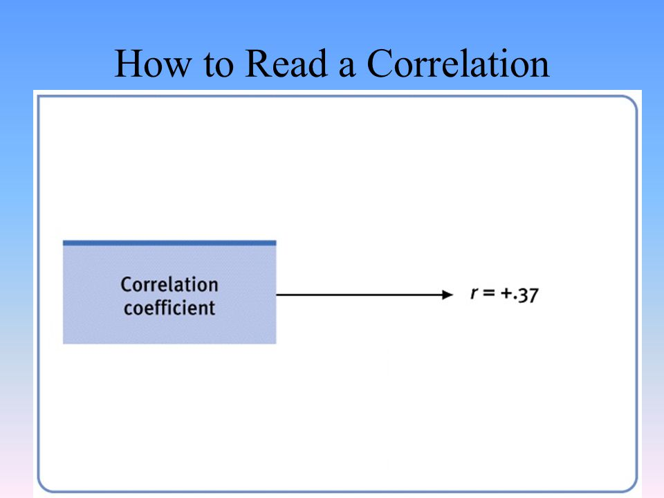 How to Read a Correlation