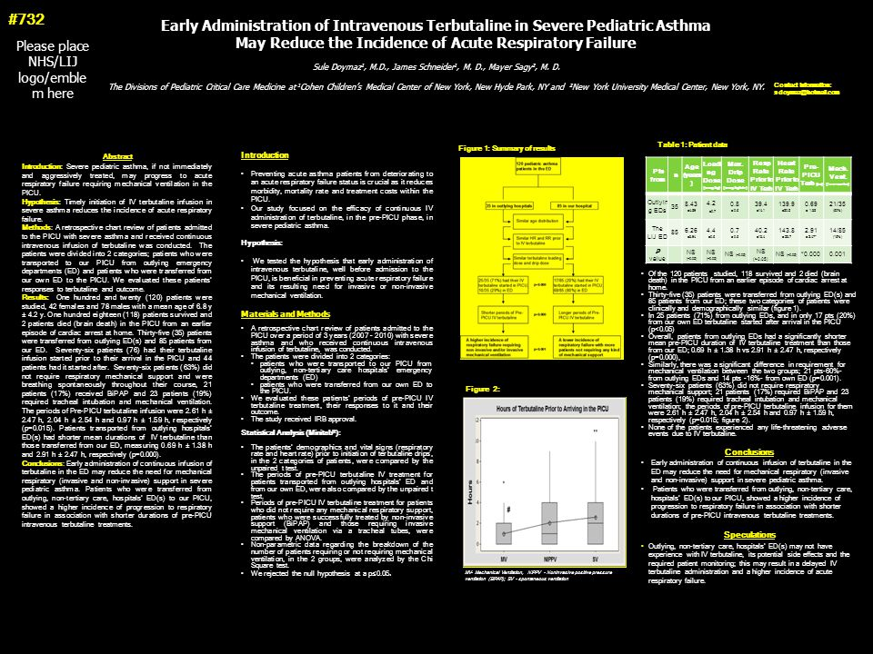#732 Early Administration of Intravenous Terbutaline in Severe Pediatric Asthma. May Reduce the Incidence of Acute Respiratory Failure.