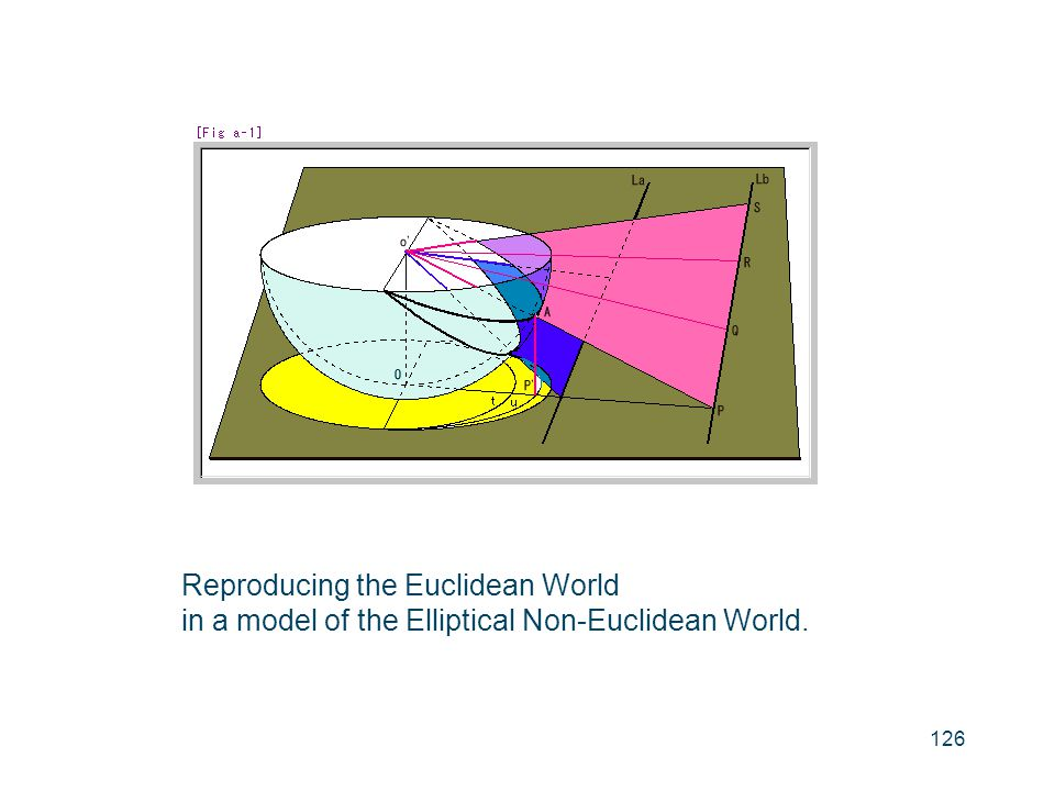 Reproducing the Euclidean World
