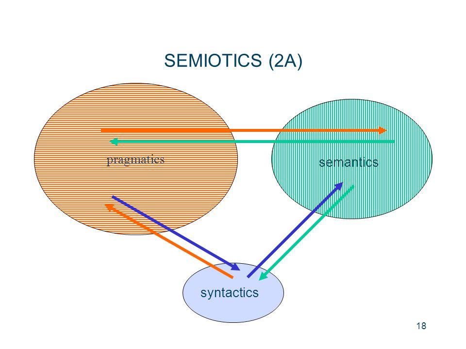SEMIOTICS (2A) syntactics semantics pragmatics