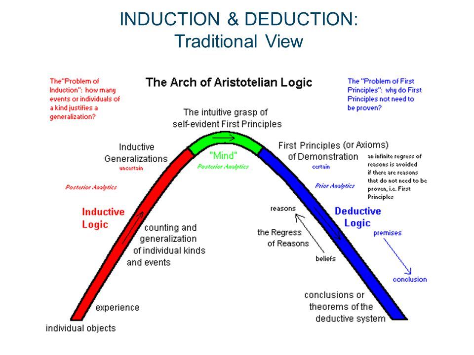 INDUCTION & DEDUCTION: Traditional View