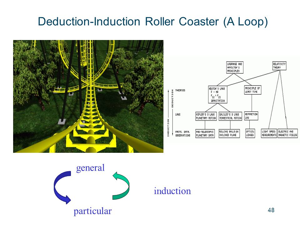 Deduction-Induction Roller Coaster (A Loop)