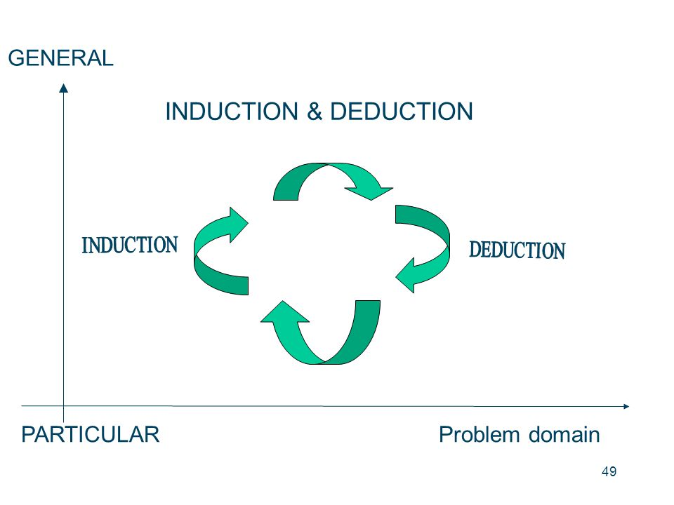 INDUCTION & DEDUCTION GENERAL PARTICULAR Problem domain INDUCTION