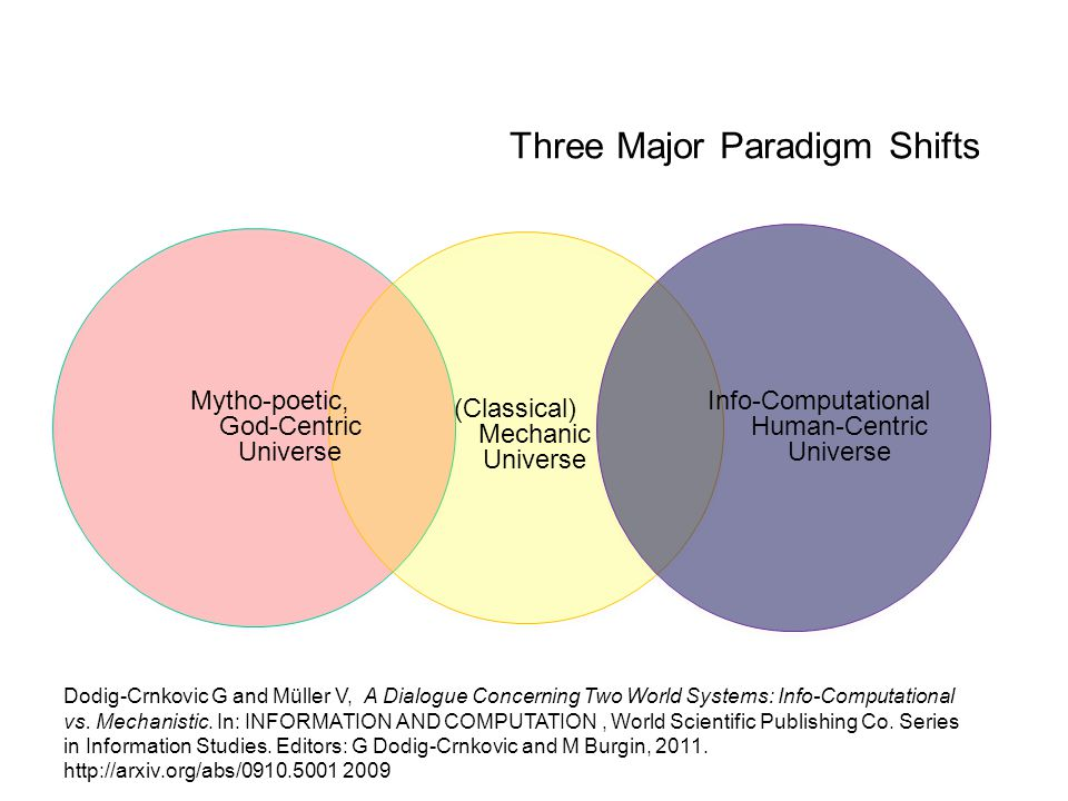 Three Major Paradigm Shifts