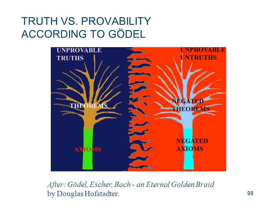TRUTH VS. PROVABILITY ACCORDING TO GÖDEL