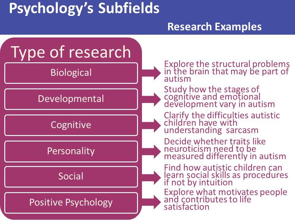 Psychology's Subfields Research Examples