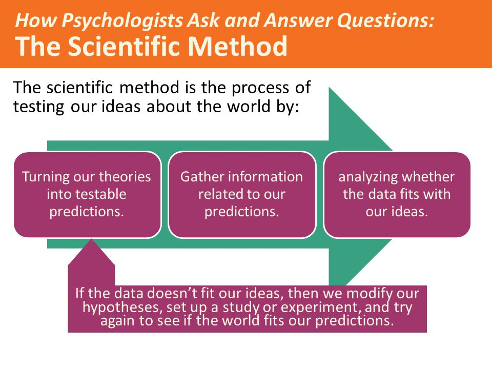 How Psychologists Ask and Answer Questions: The Scientific Method