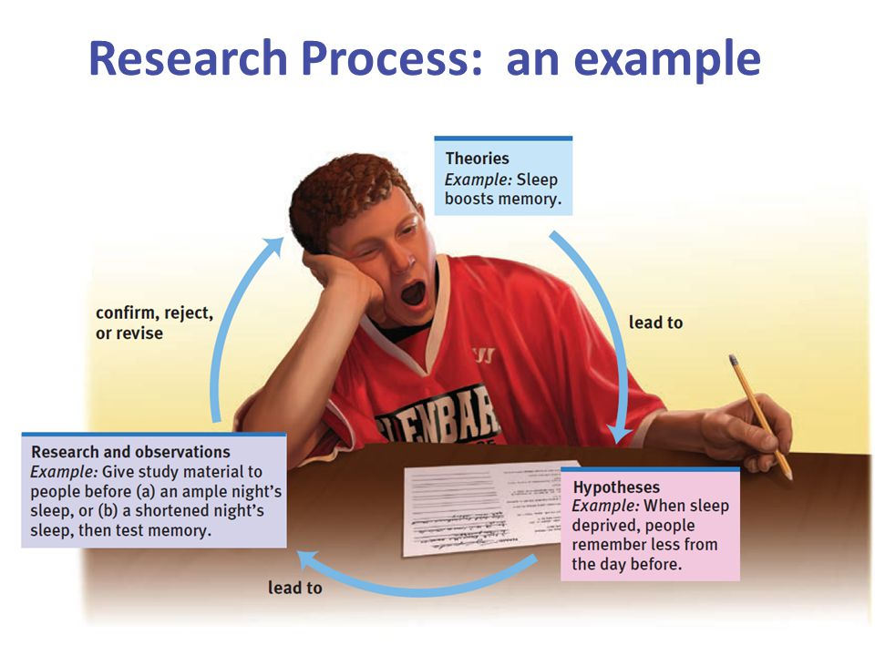 Research Process: an example