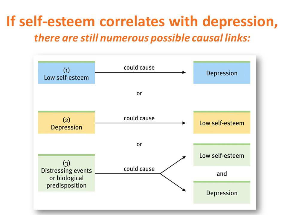 If self-esteem correlates with depression, there are still numerous possible causal links: