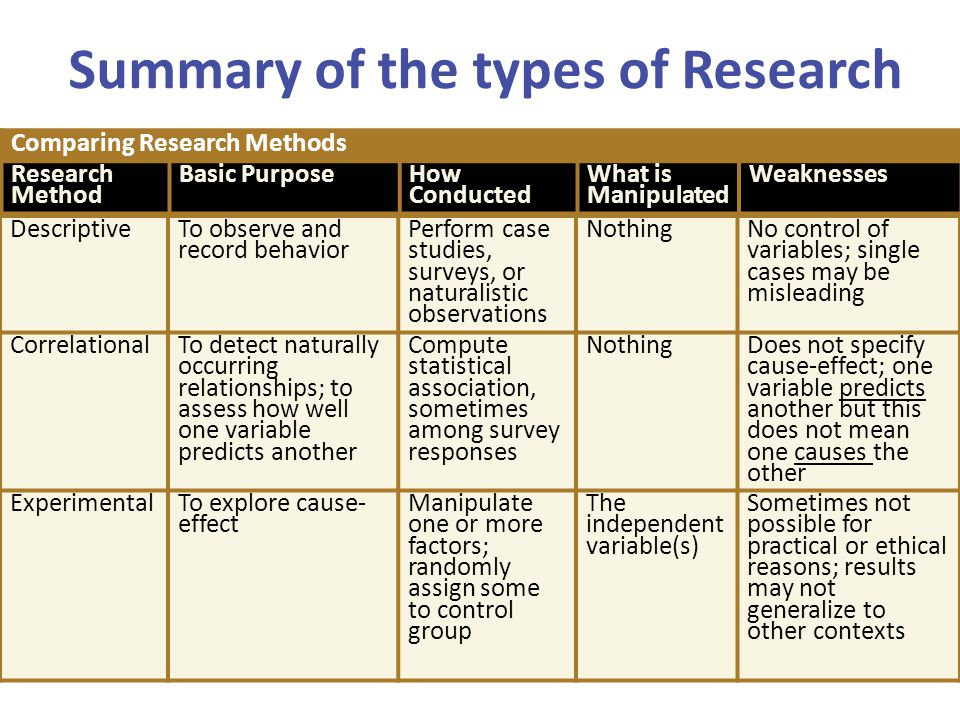 Summary of the types of Research