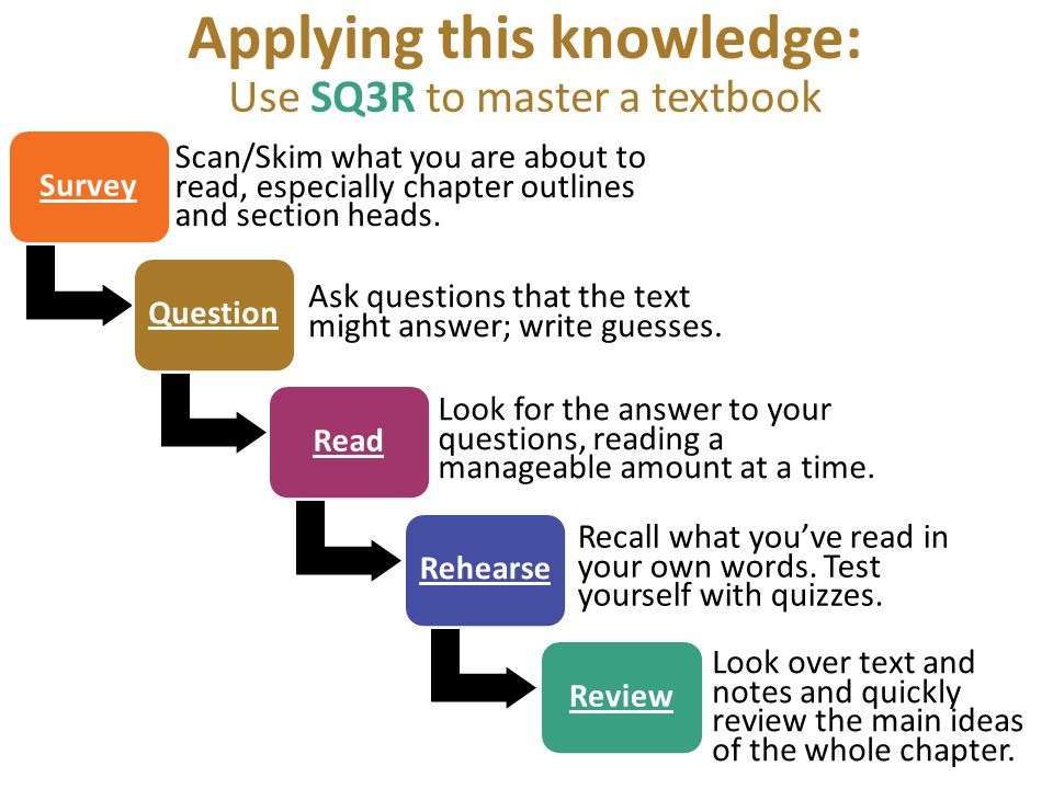 Applying this knowledge: Use SQ3R to master a textbook