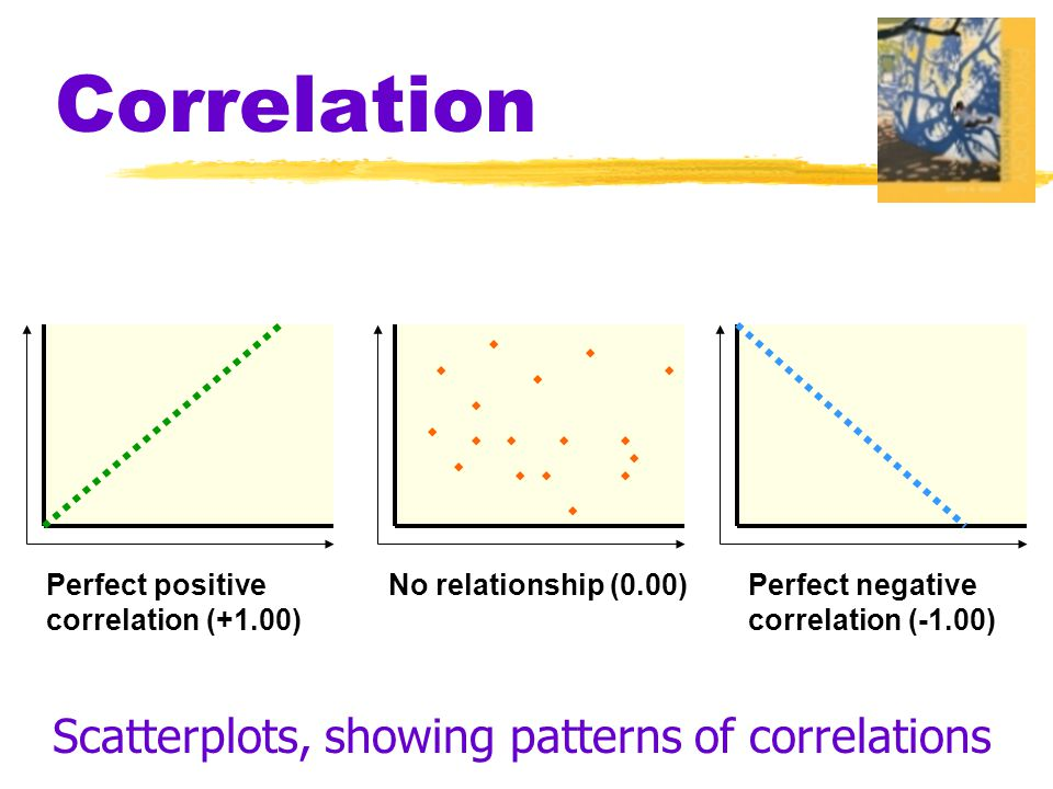 Scatterplots, showing patterns of correlations