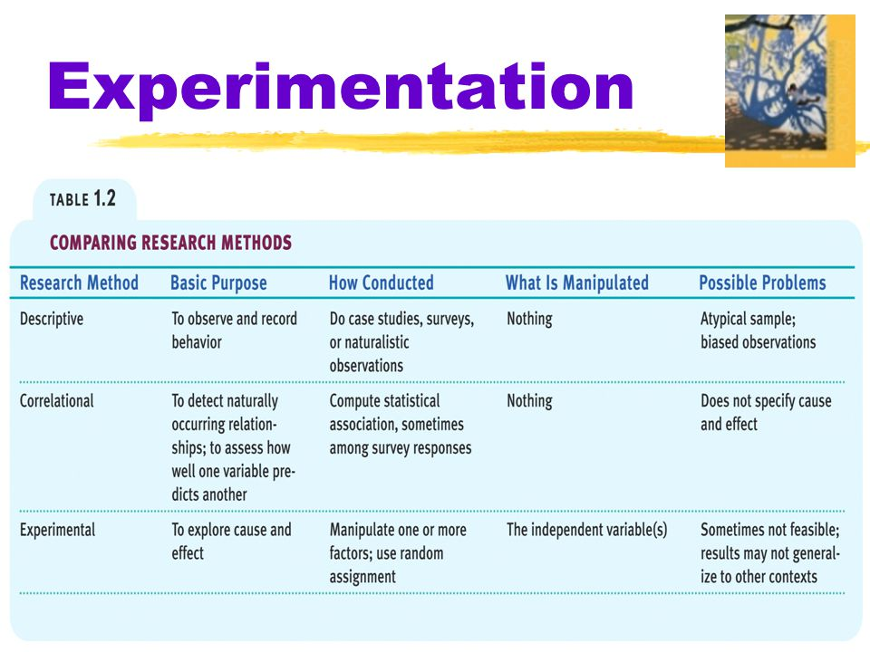 Experimentation Comparison of Research Methods
