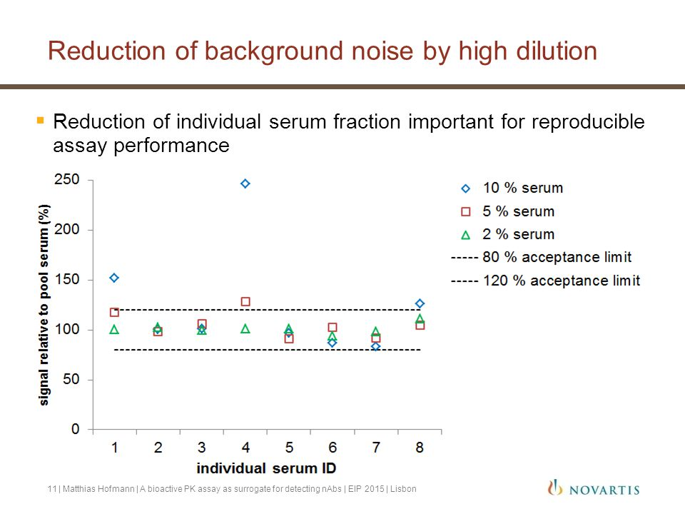 Reduction of background noise by high dilution