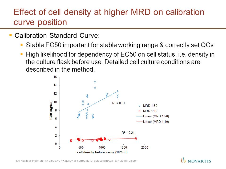 Effect of cell density at higher MRD on calibration curve position