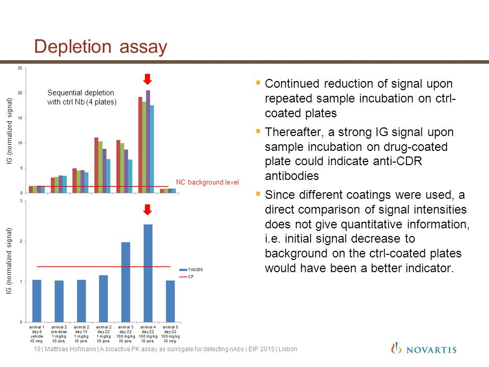 Depletion assay Continued reduction of signal upon repeated sample incubation on ctrl- coated plates.