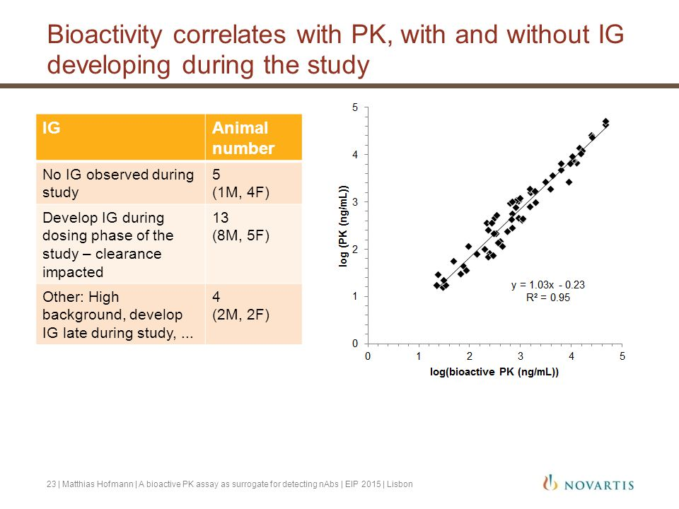 Bioactivity correlates with PK, with and without IG developing during the study
