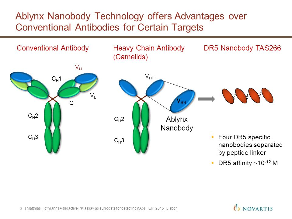 Ablynx Nanobody Technology offers Advantages over Conventional Antibodies for Certain Targets
