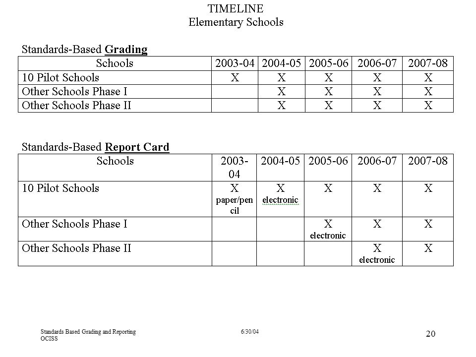 4/13/2017 Grading Scale Standards Based Grading and Reporting OCISS