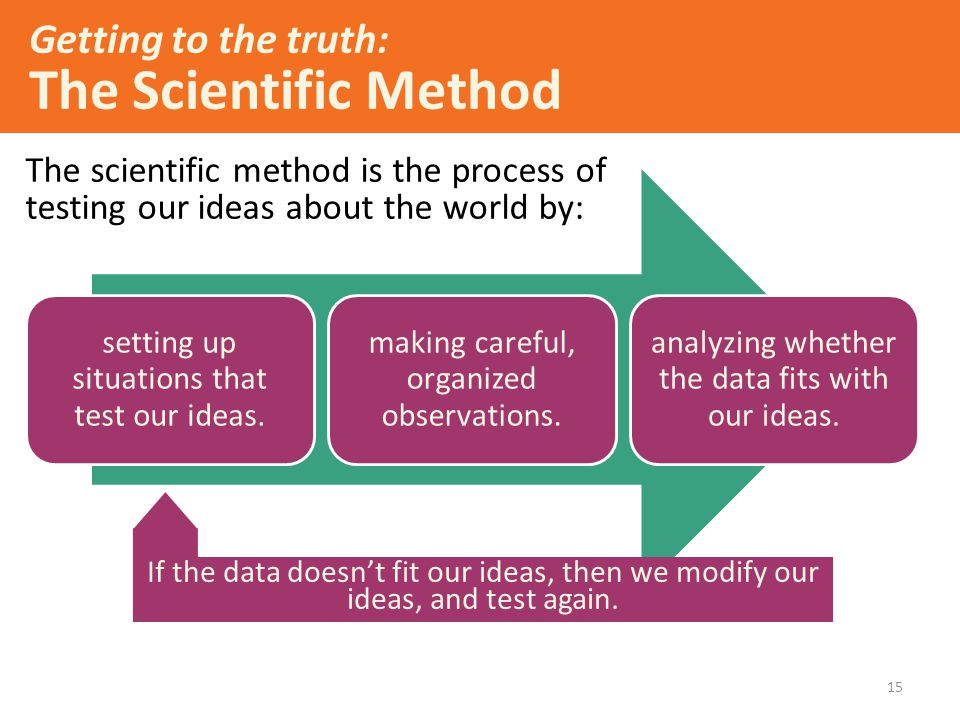 Getting to the truth: The Scientific Method