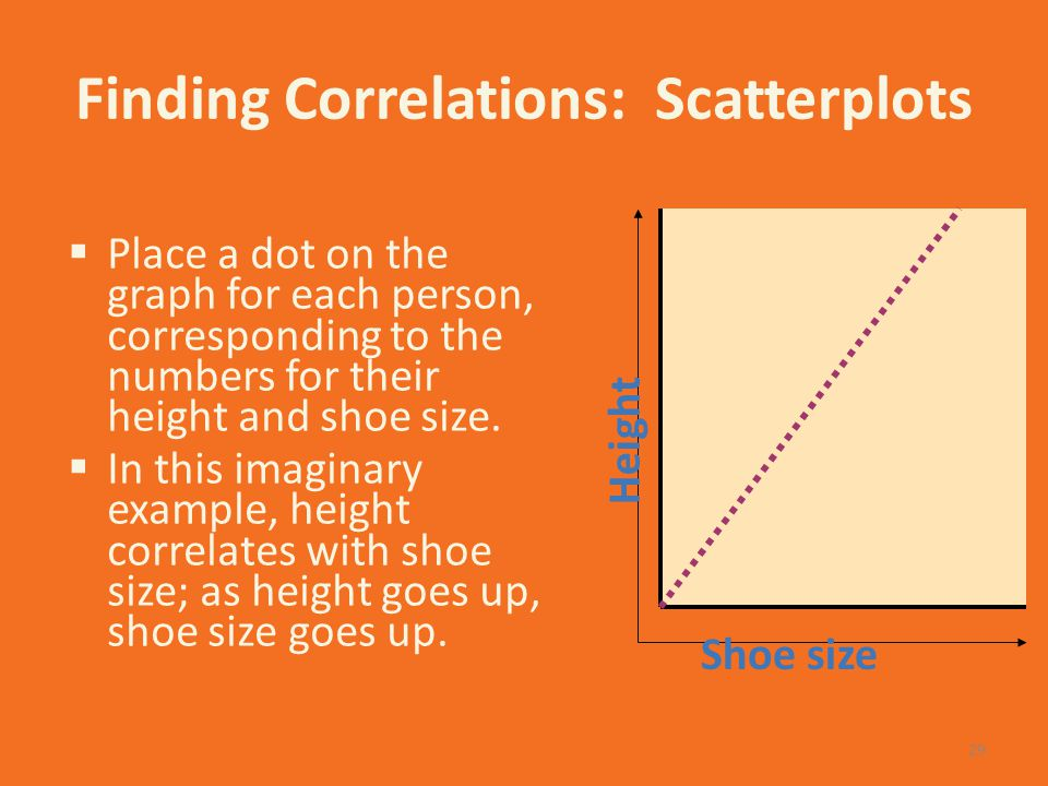 Finding Correlations: Scatterplots