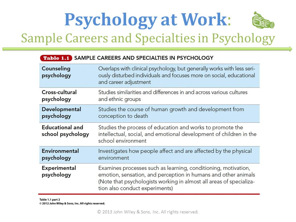 Psychology at Work: Sample Careers and Specialties in Psychology