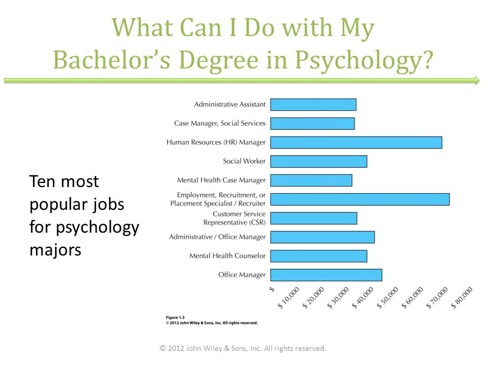 What Can I Do with My Bachelor's Degree in Psychology