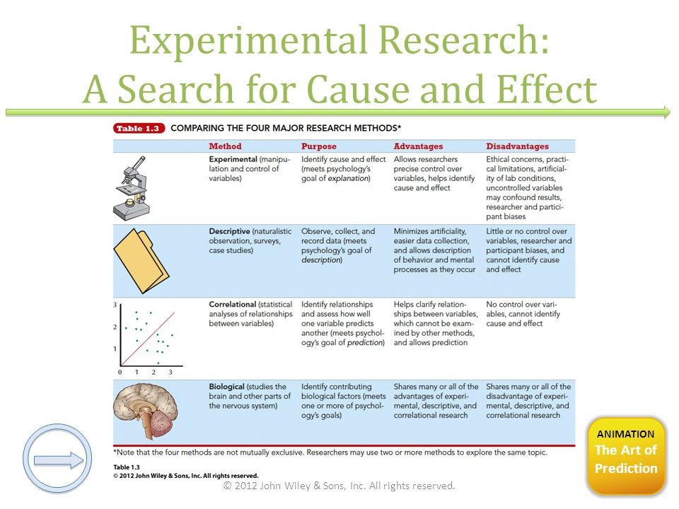Experimental Research: A Search for Cause and Effect