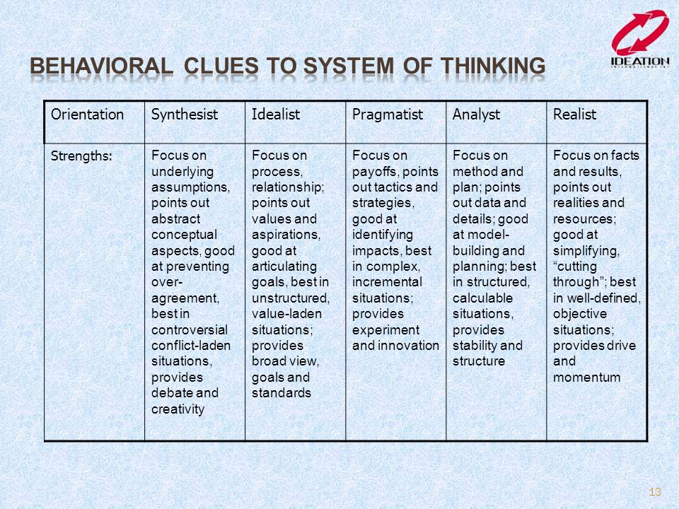 BEHAVIORAL CLUES TO SYSTEM OF THINKING