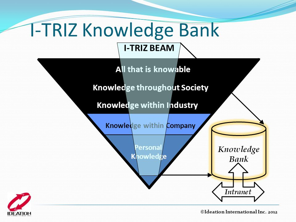I-TRIZ Knowledge Bank I-TRIZ BEAM Knowledge within Industry