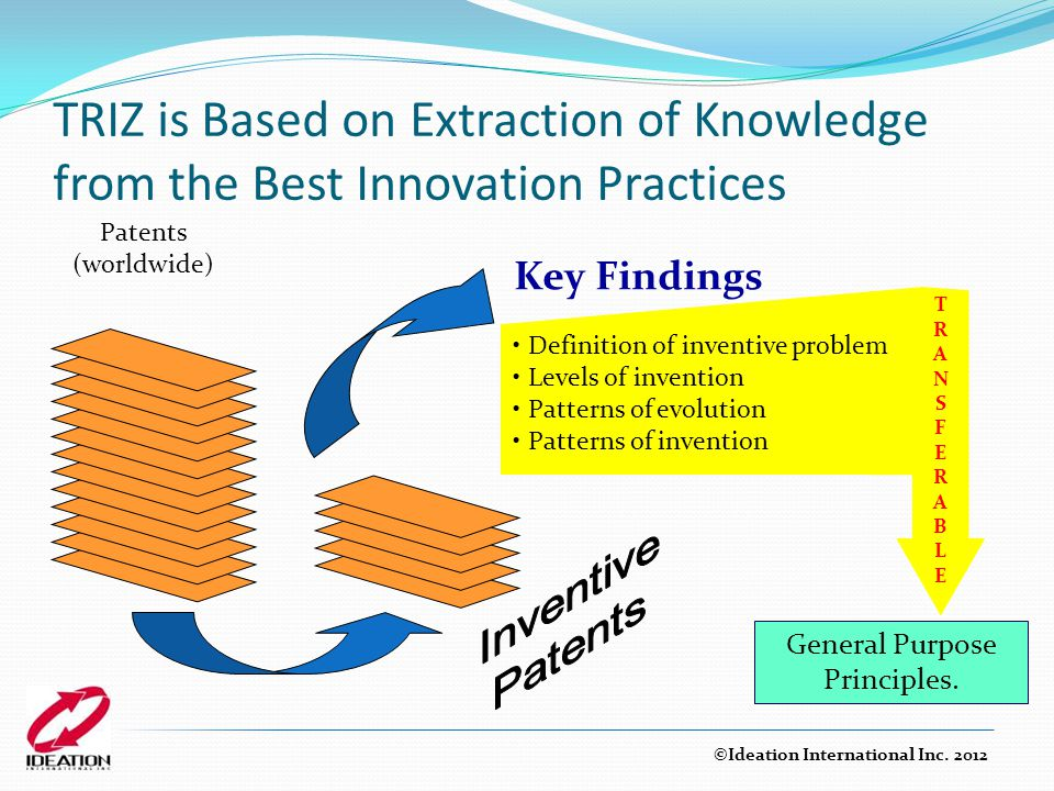 TRIZ is Based on Extraction of Knowledge from the Best Innovation Practices