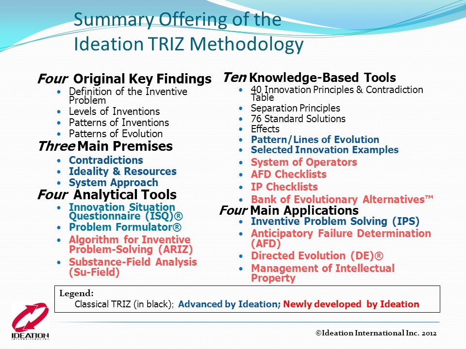 Summary Offering of the Ideation TRIZ Methodology