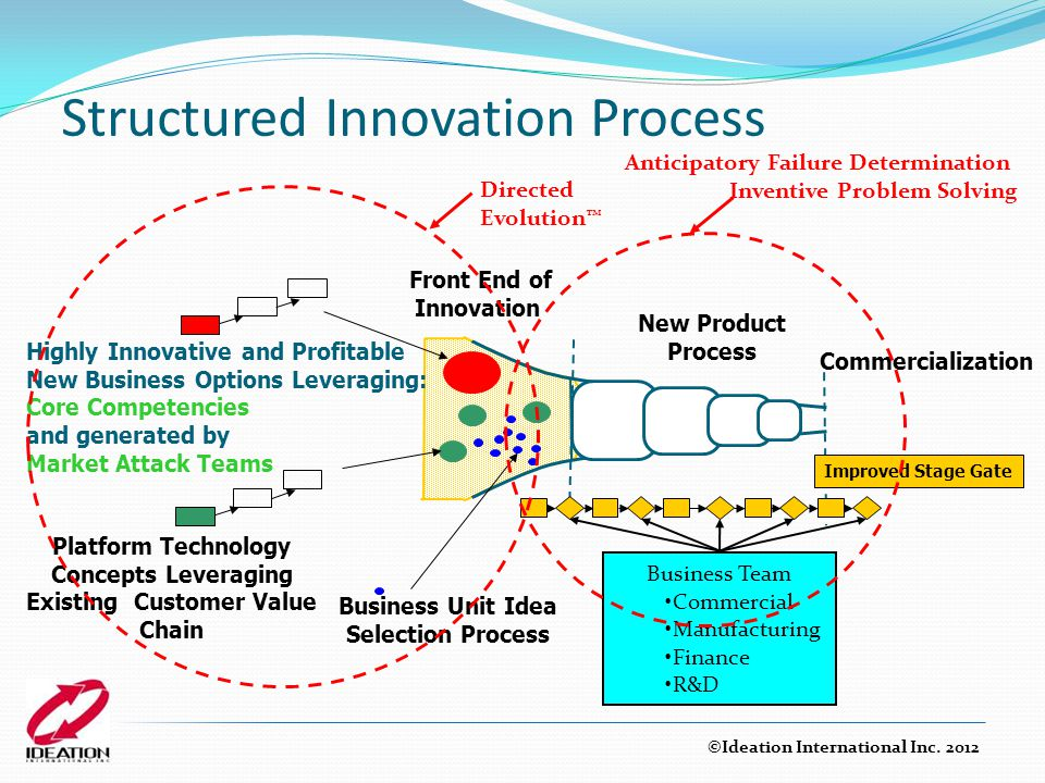 Structured Innovation Process