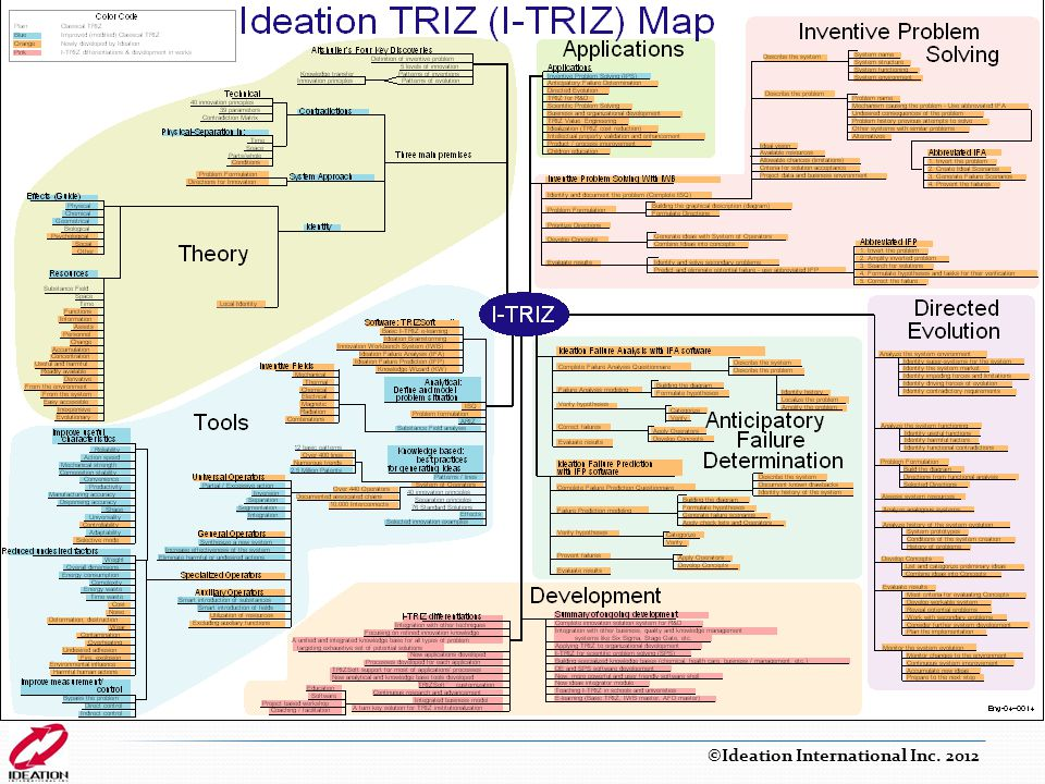 I-TRIZ Map Created by Alla Zusman based on request from M. Meier