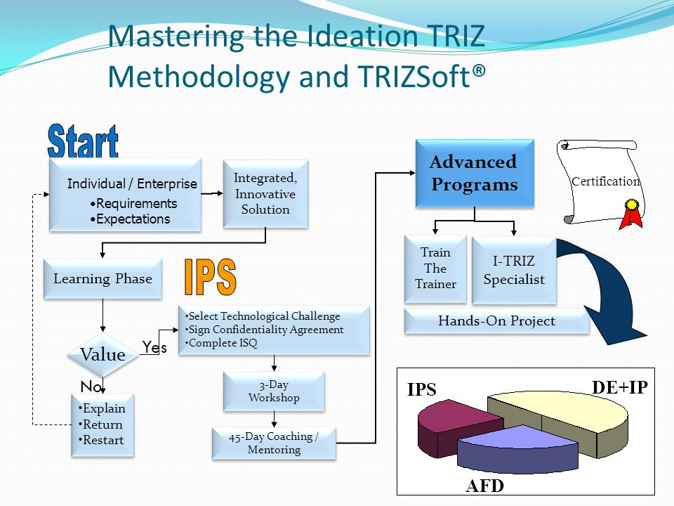 Mastering the Ideation TRIZ Methodology and TRIZSoft®